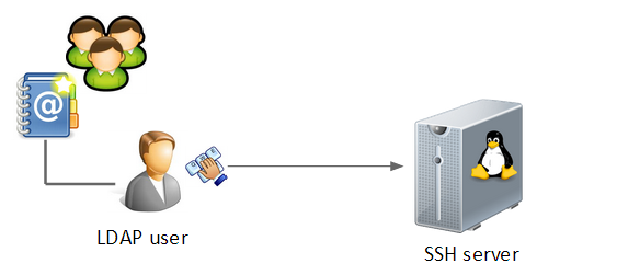 Using LDAP for SSH key authentication